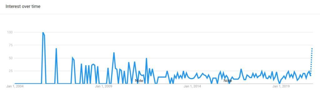 Google Trend Report