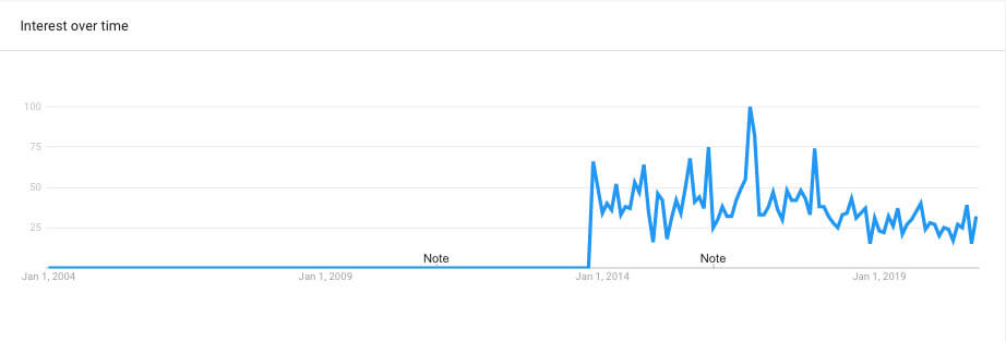 Google Trend report on Chocolate Bhutlah Peppers