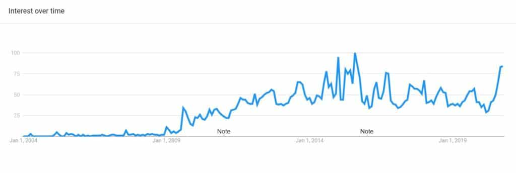 Google Trend of Ghost Peppers