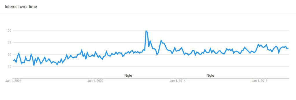 Google Trend Report, Saffron