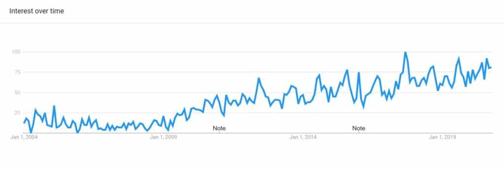 Popularity of Scoville Testing Over Time via Google