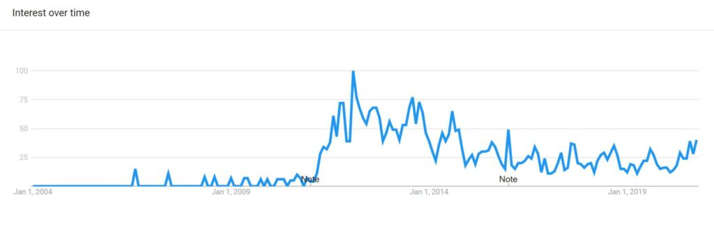 Google trends for Trinidad Scorpion Pepper