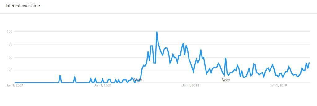 Google trends for Trinidad Scorpion Pepper